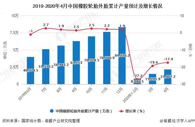 2019-2020年4月中國橡膠輪胎外胎累計產量統計及增長情況