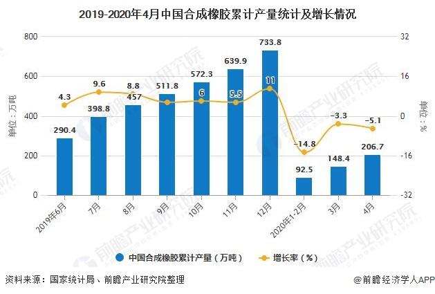 2019-2020年4月中國合成橡膠累計產量統計及增長情況