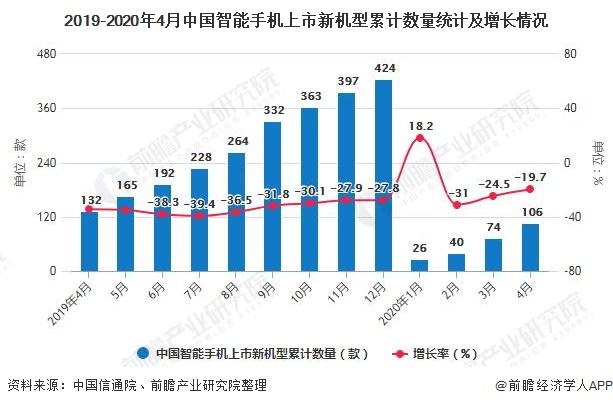 2019-2020年4月中國智能手機上市新機型累計數量統計及增長情況