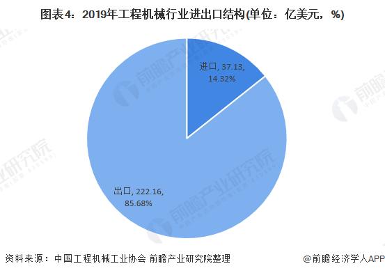 图表4:2019年工程机械行业进出口结构(单位:亿美元,%)