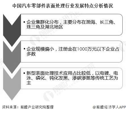 中国汽车零部件表面处理行业发展特点分析情况