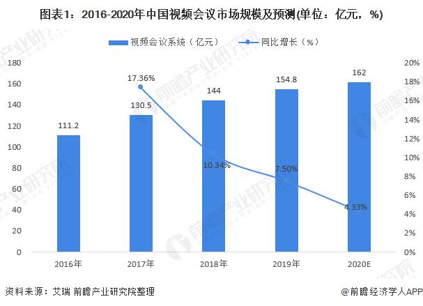 图表1:2016-2020年中国视频会议市场规模及预测(单位:亿元,%)