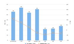 2020年1-5月我国<em>棕榈油</em>进口数量及金额增长情况分析
