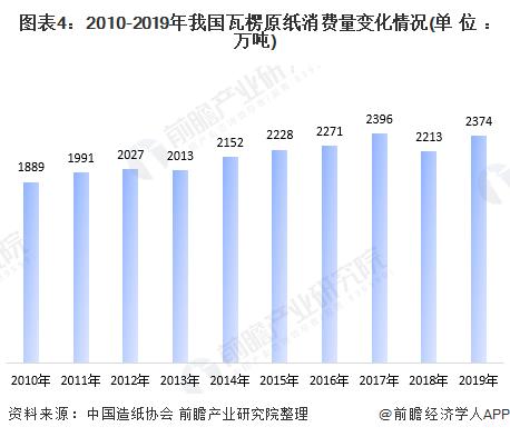 圖表4:2010-2019年我國瓦楞原紙消費量變化情況(單位:萬噸)