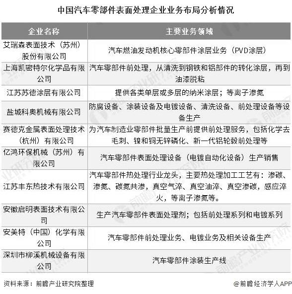 中国汽车零部件表面处理企业业务布局分析情况