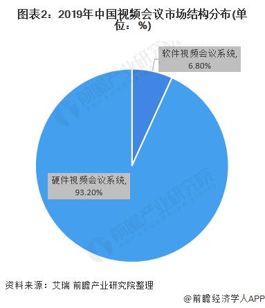 图表2:2019年中国视频会议市场结构分布(单位:%)