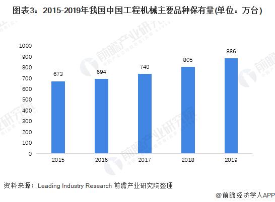 图表3:2015-2019年我国中国工程机械主要品种保有量(单位:万台)