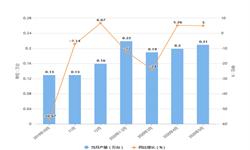 2020年1-5月陕西省<em>金属</em>切削机床产量及增长情况分析