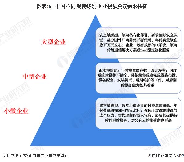 图表3:中国不同规模级别企业视频会议需求特征