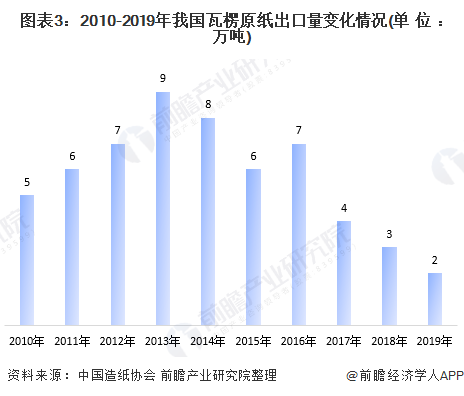 圖表3:2010-2019年我國瓦楞原紙出口量變化情況(單位:萬噸)