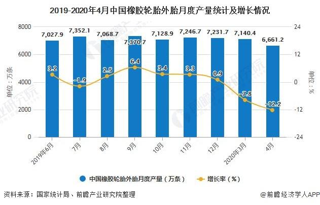 2019-2020年4月中國橡膠輪胎外胎月度產量統計及增長情況