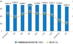 2020年1-4月中國橡膠制品行業市場分析
