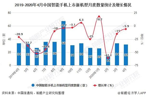 2019-2020年4月中國智能手機上市新機型月度數量統計及增長情況