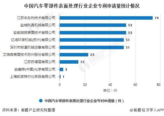 中国汽车零部件表面处理行业企业专利申请量统计情况