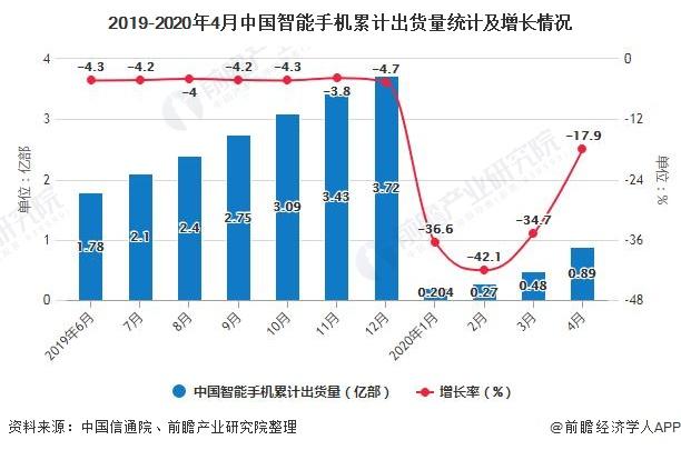 2019-2020年4月中國智能手機累計出貨量統計及增長情況