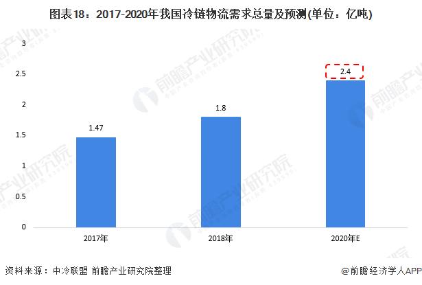 图表18:2017-2020年我国冷链物流需求总量及预测(单位:亿吨)