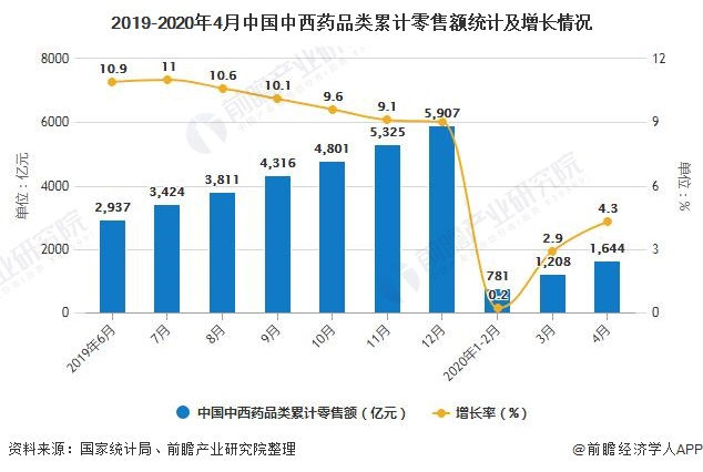 2019-2020年4月中國中西藥品類累計零售額統計及增長情況