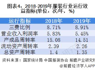 图表4:2018-2019年服装行业运行效益指标(单位:次/年,%)