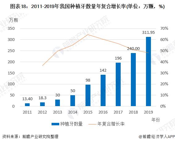 图表18:2011-2019年我国种植牙数量年复合增长率(单位:万颗,%)