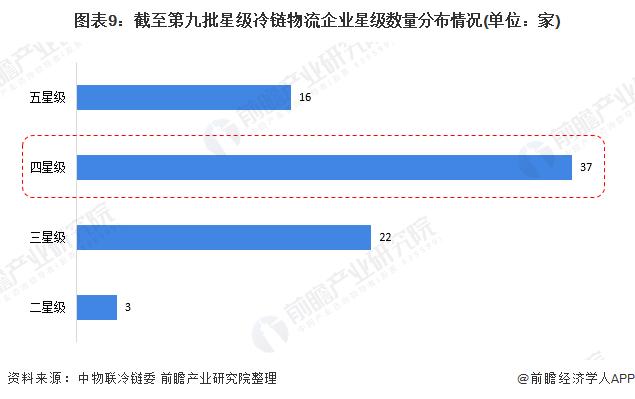 图表9:截至第九批星级冷链物流企业星级数量分布情况(单位:家)