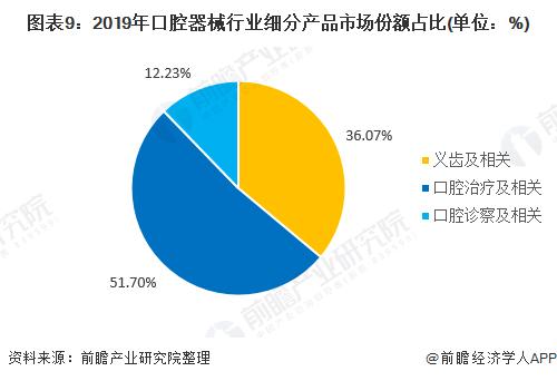图表9:2019年口腔器械行业细分产品市场份额占比(单位:%)