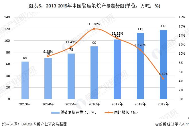 图表5:2013-2019年中国聚硅氧烷产量走势图(单位:万吨,%)