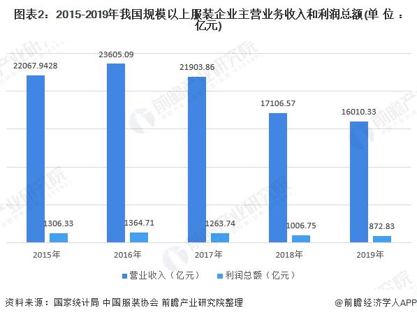 图表2:2015-2019年我国规模以上服装企业主营业务收入和利润总额(单位:亿元)