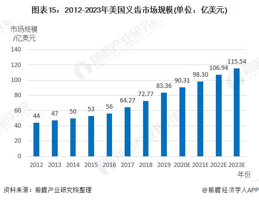 图表15:2012-2023年美国义齿市场规模(单位:亿美元)