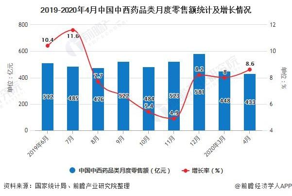 2019-2020年4月中國中西藥品類月度零售額統計及增長情況