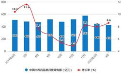 2020年1-4月中國中成藥行業市場分析