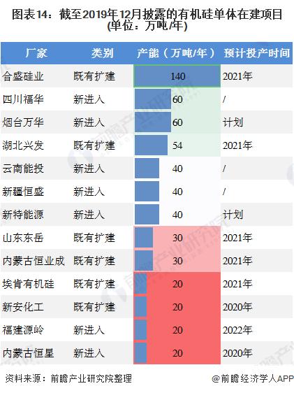图表14:截至2019年12月披露的有机硅单体在建项目(单位:万吨/年)