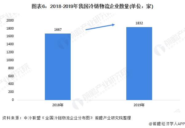 图表6:2018-2019年我国冷链物流企业数量(单位:家)