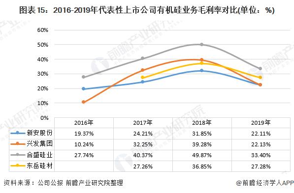 图表15:2016-2019年代表性上市公司有机硅业务毛利率对比(单位:%)