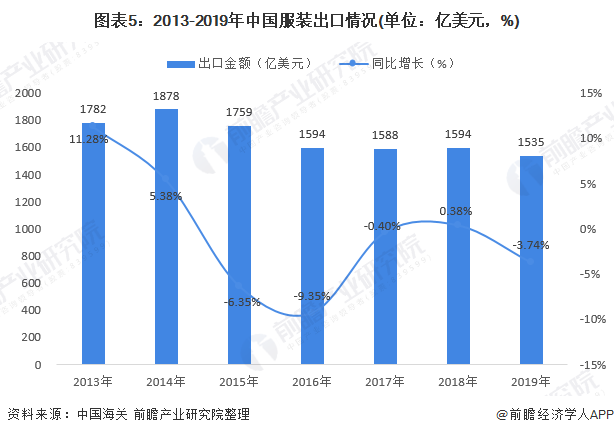 图表5:2013-2019年中国服装出口情况(单位:亿美元,%)