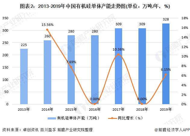 图表2:2013-2019年中国有机硅单体产能走势图(单位:万吨/年,%)