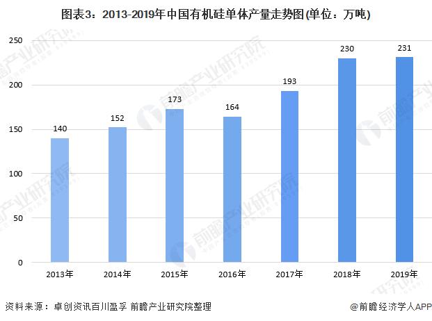 图表3:2013-2019年中国有机硅单体产量走势图(单位:万吨)