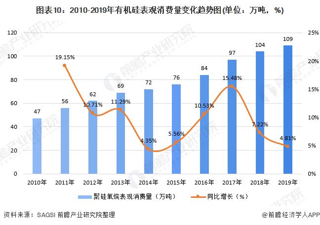 图表10:2010-2019年有机硅表观消费量变化趋势图(单位:万吨,%)