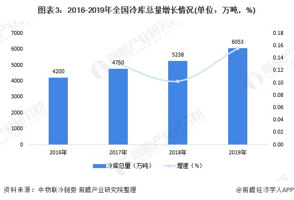 图表3:2016-2019年全国冷库总量增长情况(单位:万吨,%)