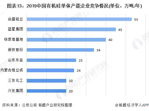 图表13:2019中国有机硅单体产能企业竞争情况(单位:万吨/年)