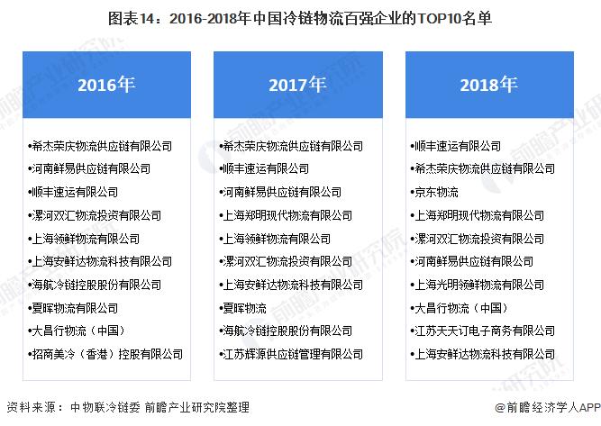 图表14:2016-2018年中国冷链物流百强企业的TOP10名单
