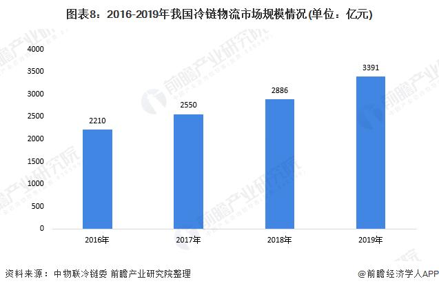 图表8:2016-2019年我国冷链物流市场规模情况(单位:亿元)