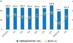 2020年1-4月中国<em>乳制品</em>行业市场分析:累计产量将近800万吨