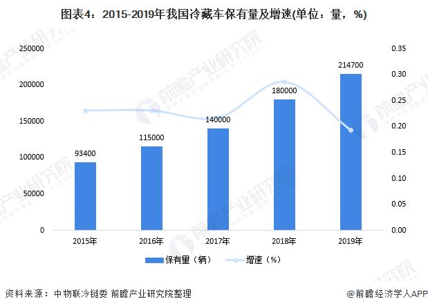 图表4:2015-2019年我国冷藏车保有量及增速(单位:量,%)