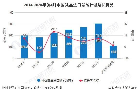 2014-2020年前4月中國乳品進口量統計及增長情況