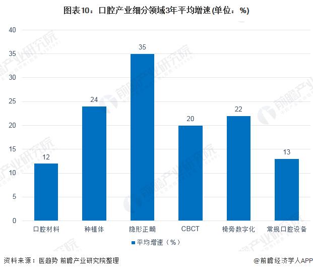 图表10:口腔产业细分领域3年平均增速(单位:%)