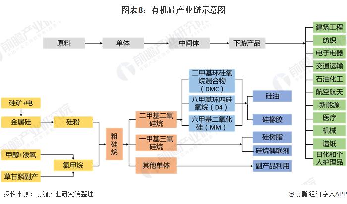 图表8:有机硅产业链示意图