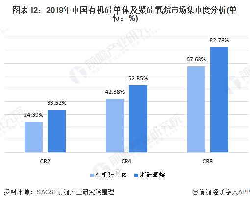 图表12:2019年中国有机硅单体及聚硅氧烷市场集中度分析(单位:%)