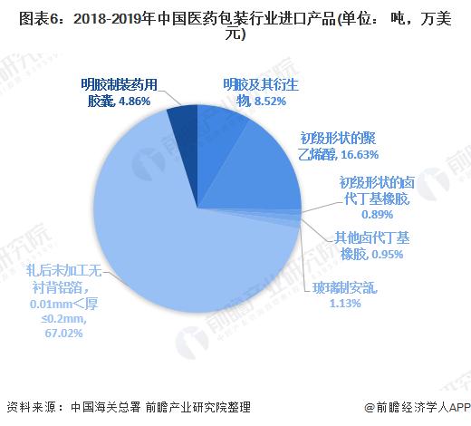 图表6:2018-2019年中国医药包装行业进口产品(单位: 吨,万美元)