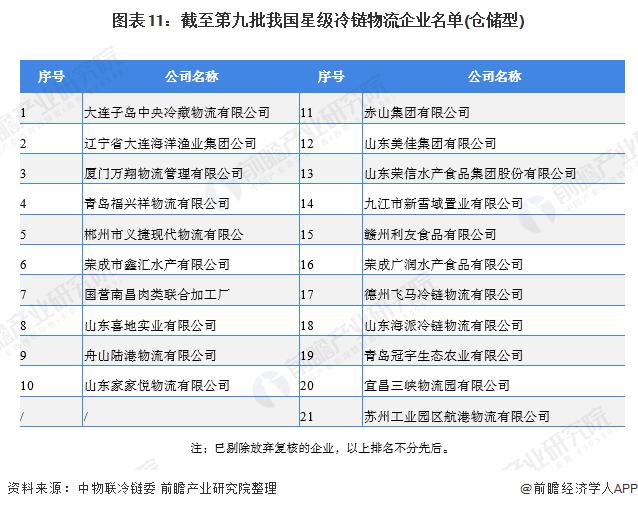图表11:截至第九批我国星级冷链物流企业名单(仓储型)