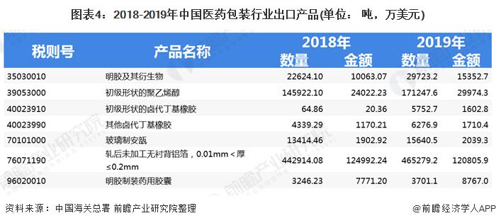 图表4:2018-2019年中国医药包装行业出口产品(单位: 吨,万美元)